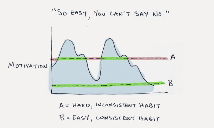How to Build a New Habit: This is Your Strategy Guide